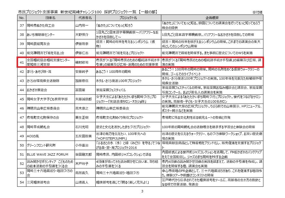 愛知県三河支部:新世紀岡崎チャレンジ100採択プロジェクト一覧(一般の部)p3_41番